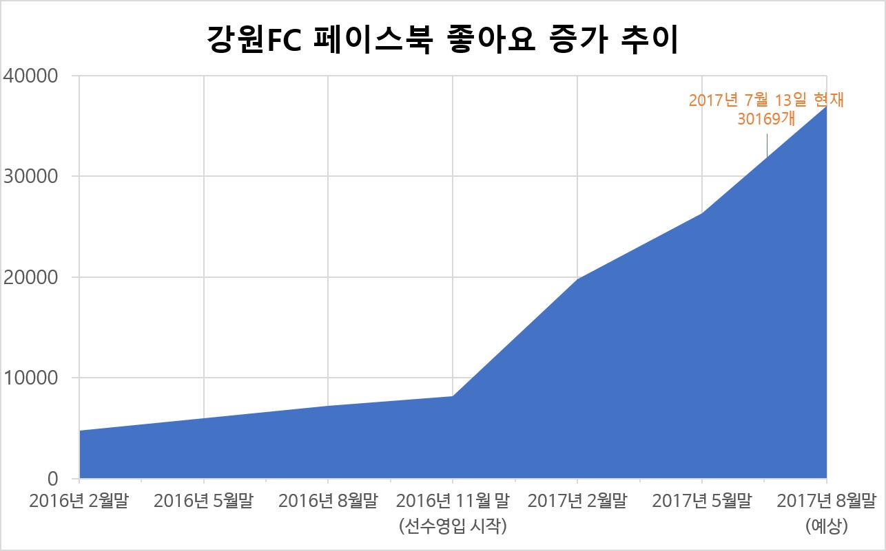 '리그 최상위권' 강원FC, SNS 인기도 상위권