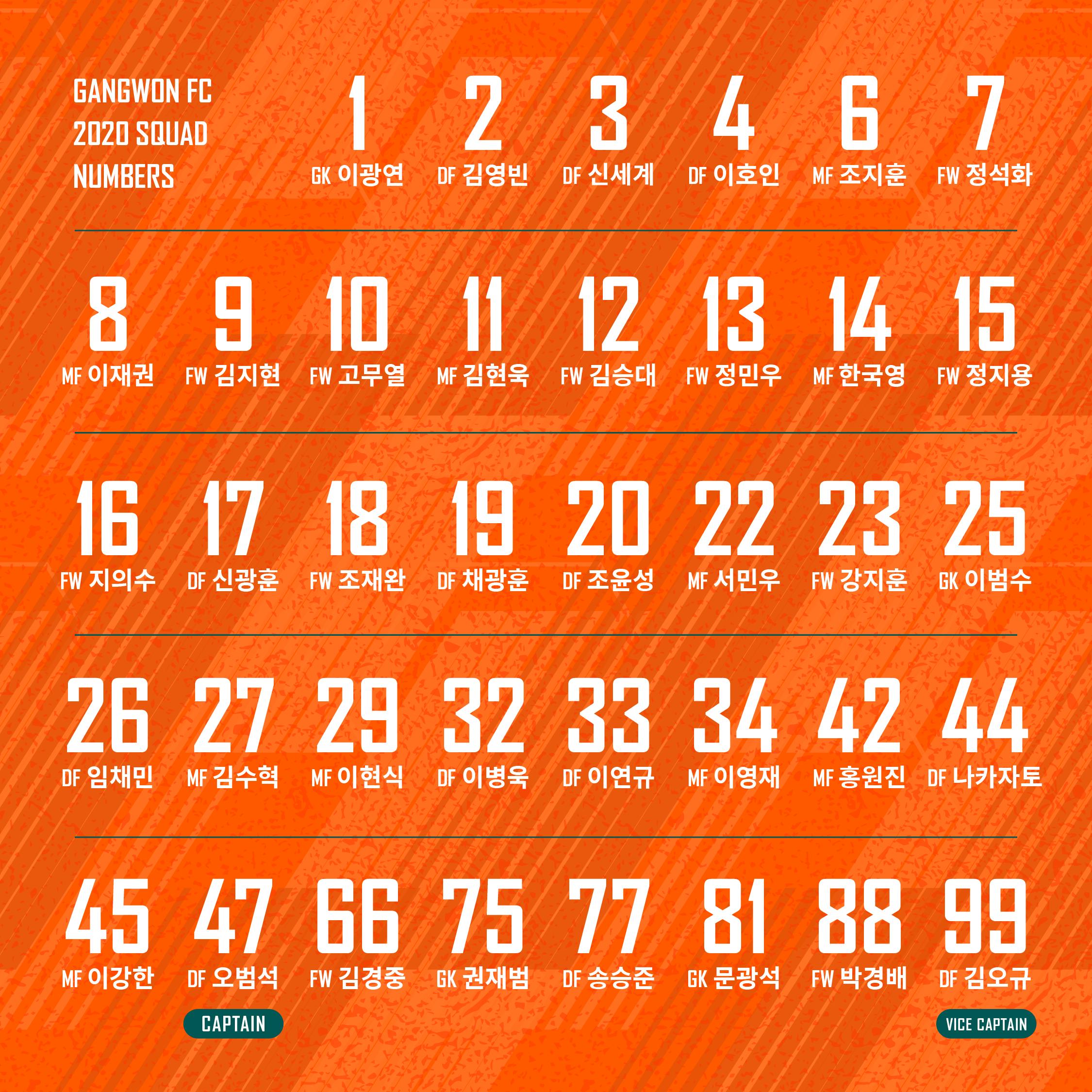 강원FC 2020 시즌 선수단 등번호 확정